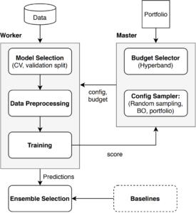Auto-PyTorch Workflow